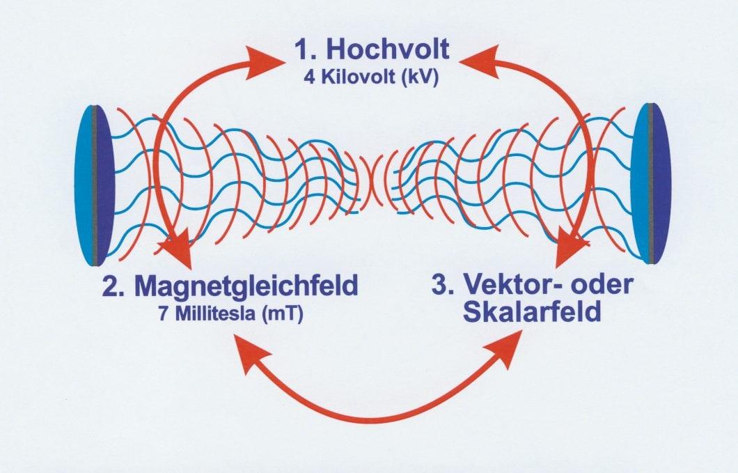 Schaubild der Wirkungsweise der Arthrotun-Geräte